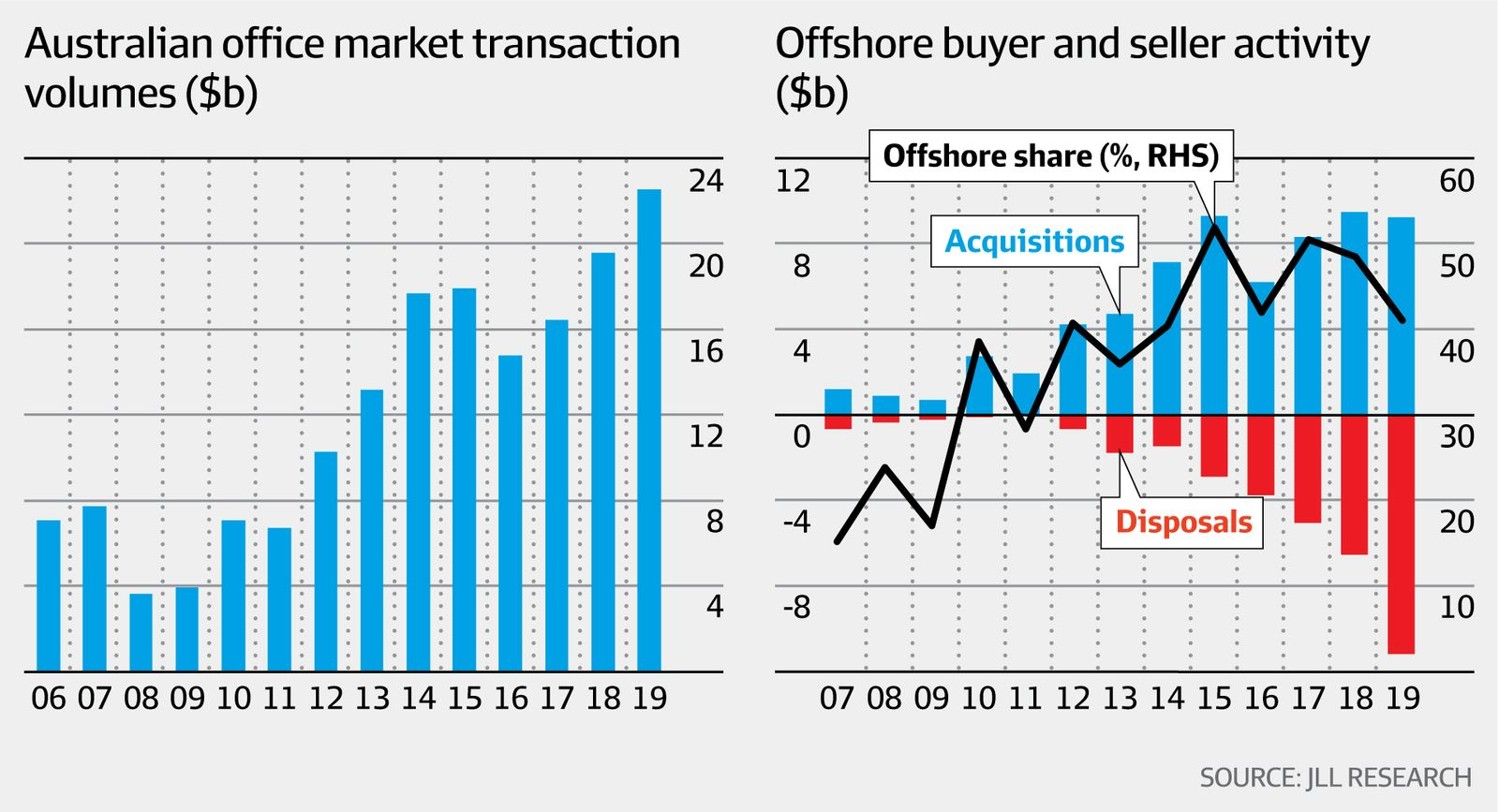 Office market transactions (JLL Research, AFR)