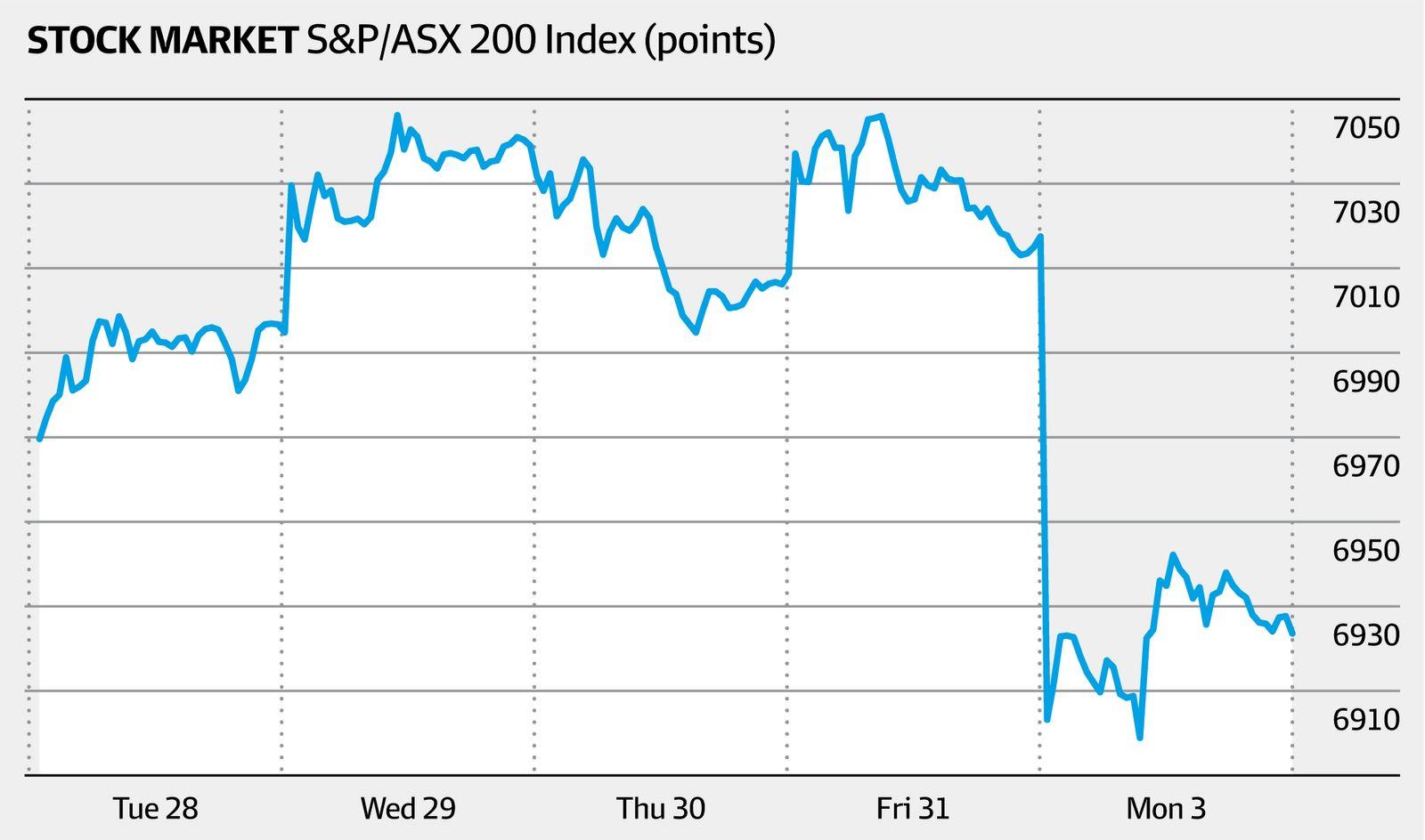Stock market S&P/ASX 200 (XJO) index, past five days (AFR)