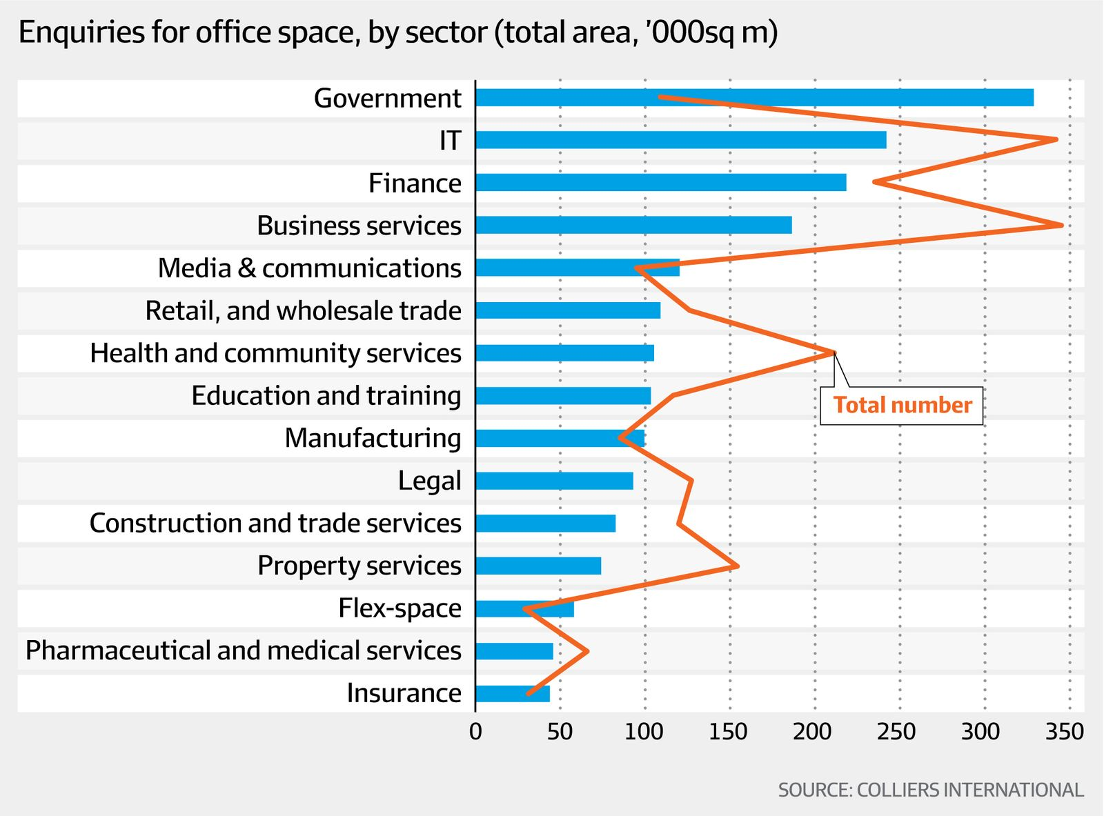 Enquiries for office space (Colliers International, AFR)