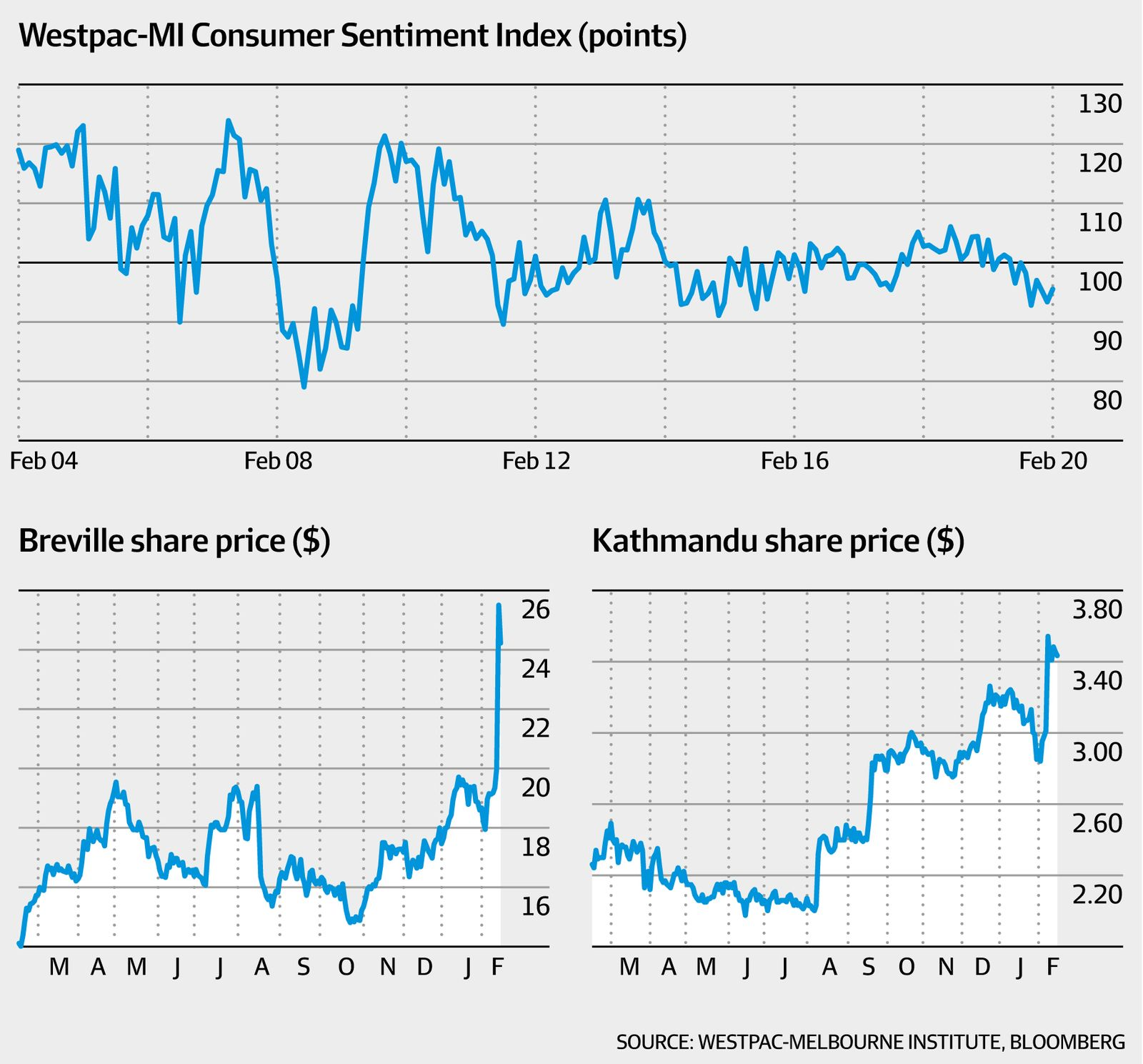 Consumer sentiment and retail stocks (Westpac-Melb Institute, Bloomberg, AFR)