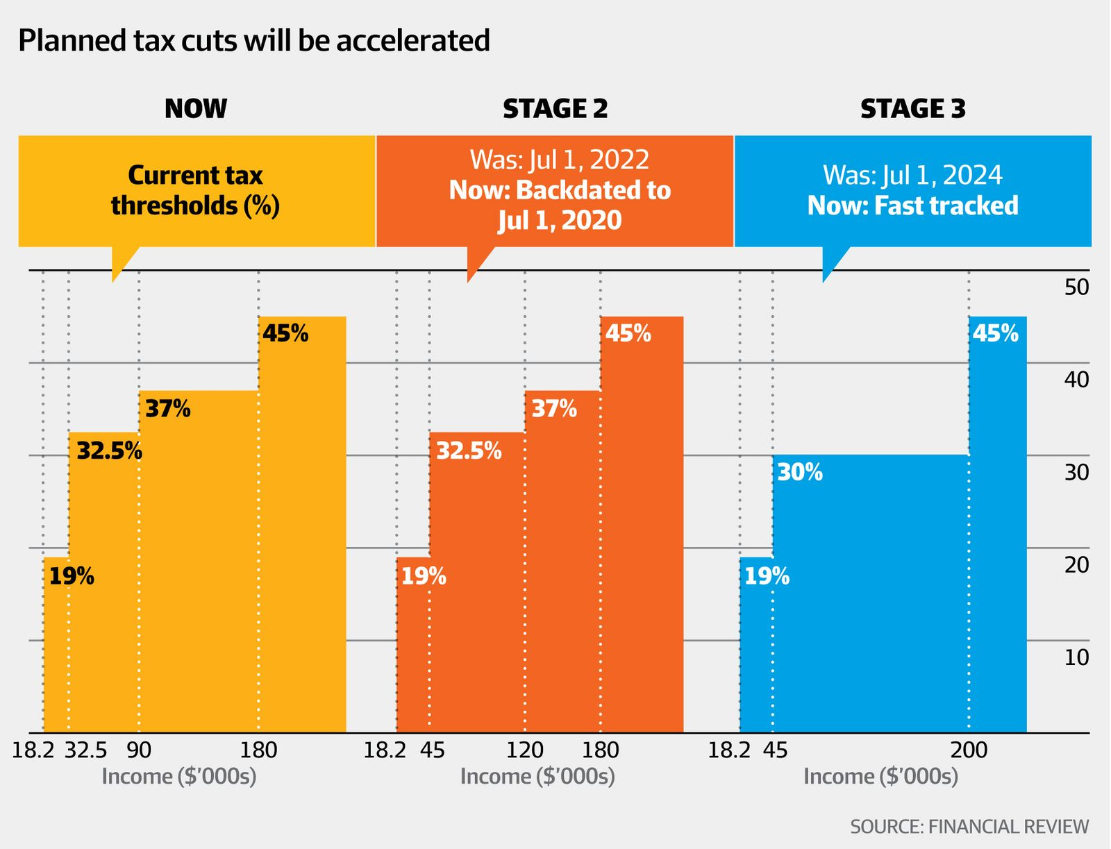 Budget 2020-21 Income Tax Cuts