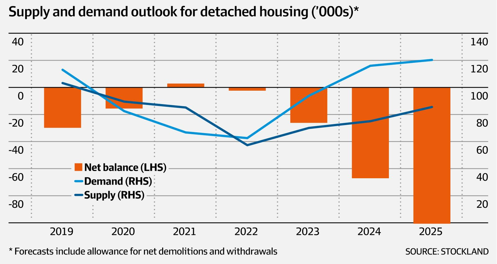 Supply and Demand Outlook for Detached Housing
